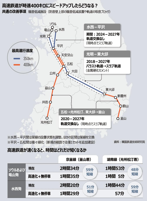 【韓国】ソウルー釜山間90分の高速鉄道、早ければ27年開業!最高時速400キロの列車を運行 ⇒2ch「オチが見える」