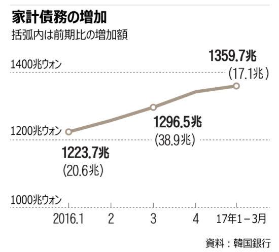 【韓国】家計債務、過去最高1359兆7000億ウォン(約135兆円)