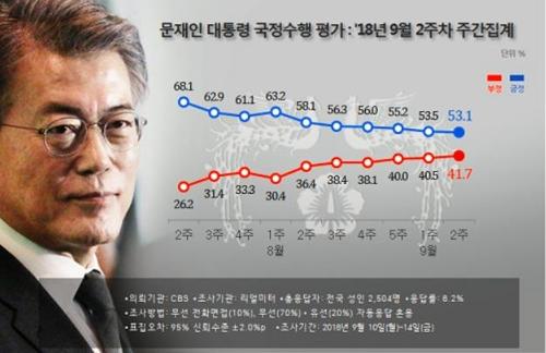 【韓国】文大統領の支持率53.1% 6週連続下落し最低更新